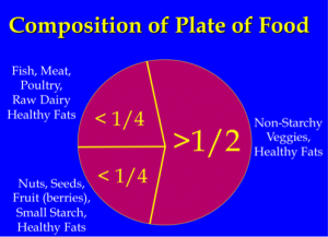 Food Plate for blog