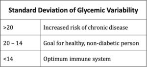 Standard Deviation of Glycemic Variability